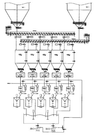 Multiple attrition mill arrangement