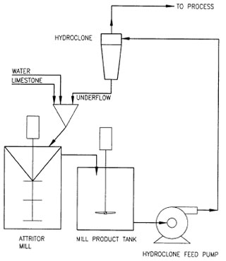 Typical single loop attritor mill grinding system