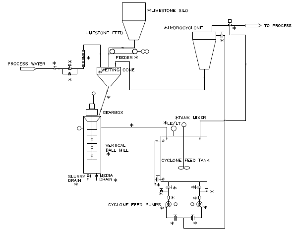 a process flow diagram of a typical limestone grinding system
